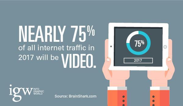 Thiết kế video Marketing - Chất lượng quan trọng hơn số lượng