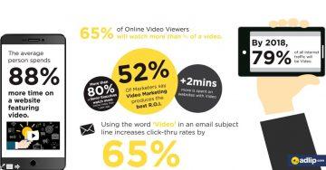 Thiết kế video Marketing sẽ định hướng các quy trình bán hàng tự động