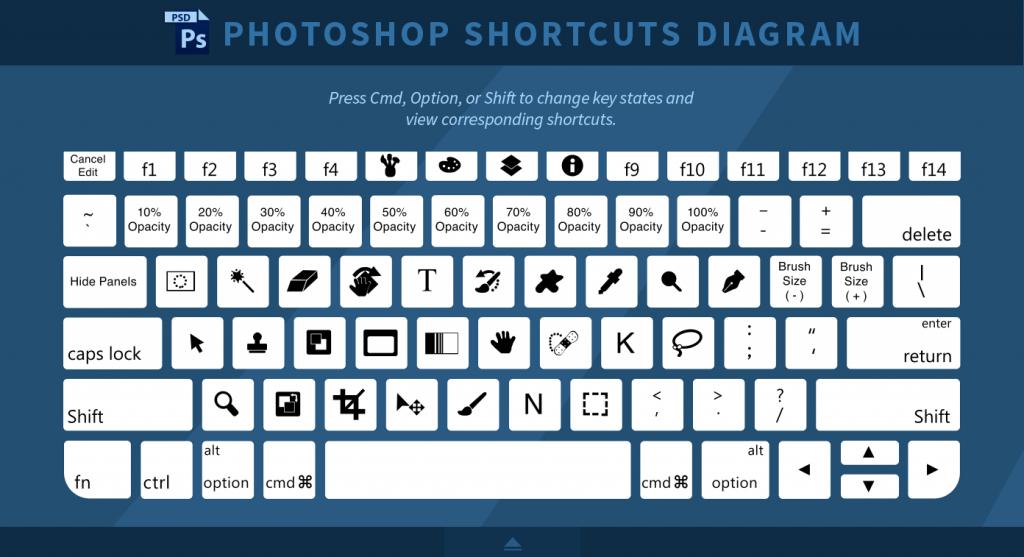 Keyboard Shortcuts cần thiết cho học photoshop cơ bản
